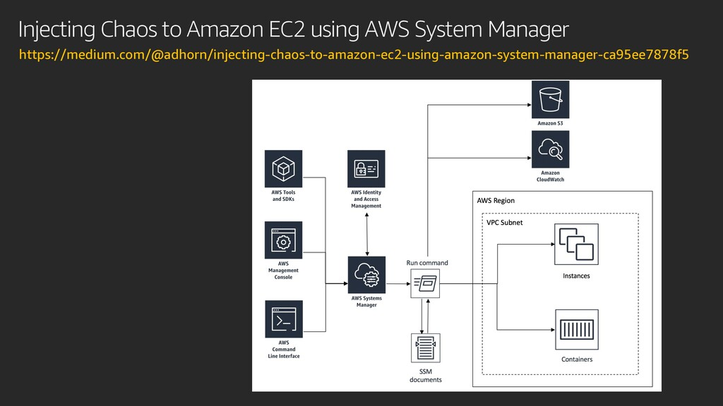 Injecting Chaos to Amazon EC2 using AWS System ...