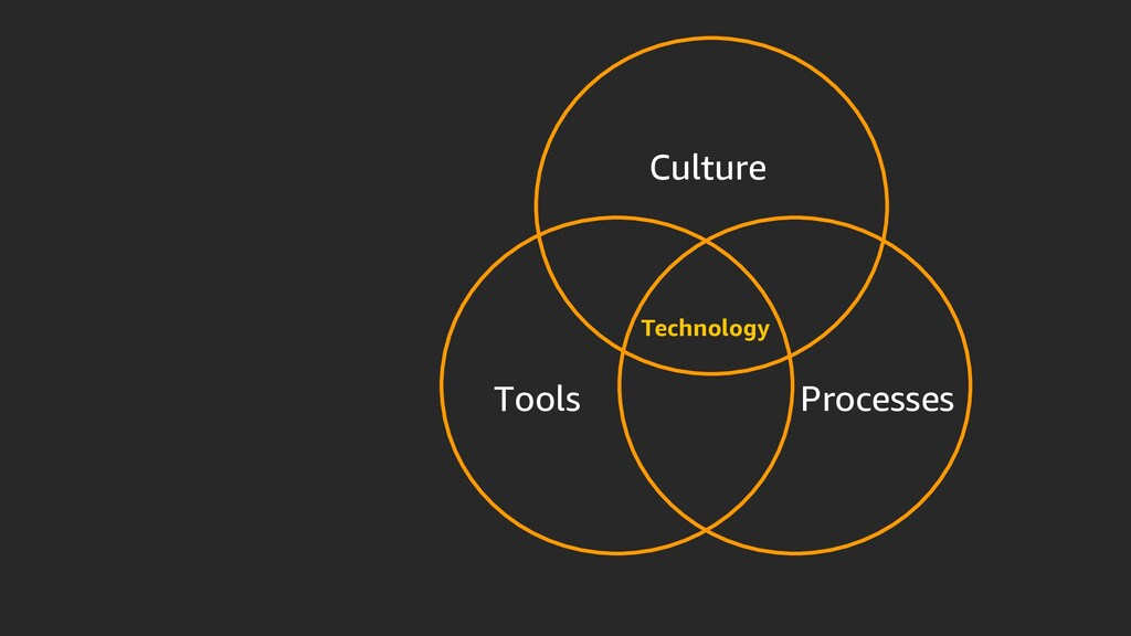 Tools Processes Culture Technology