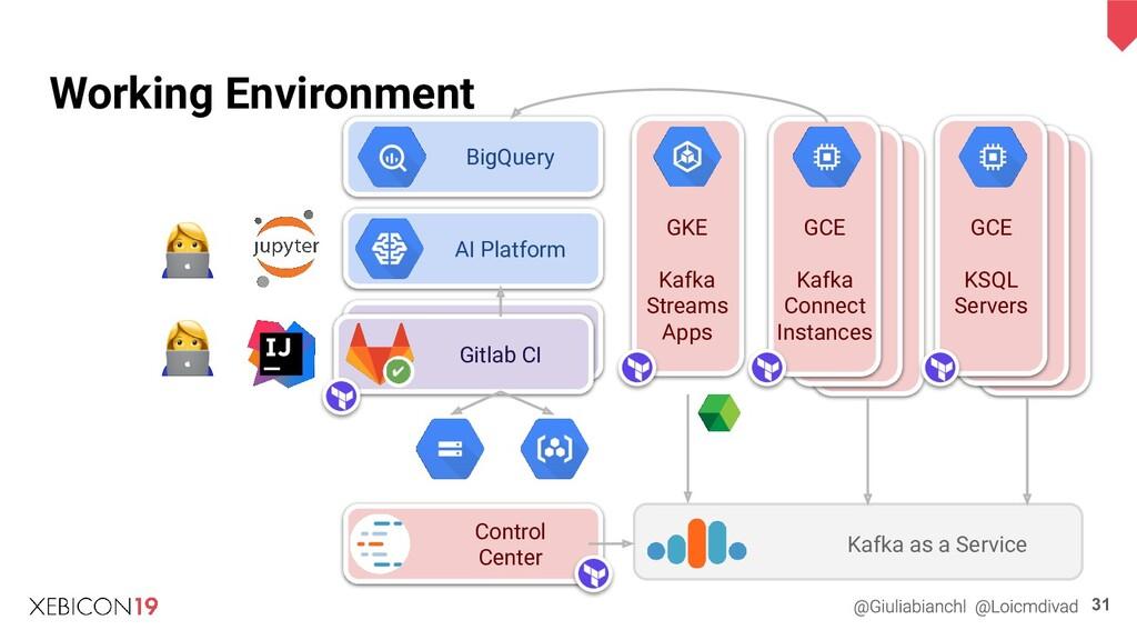 31 AI Platform BigQuery Gitlab CI GKE Kafka Str...