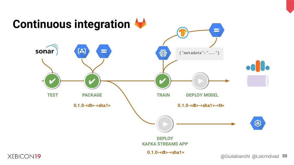 TEST Continuous integration 50 ► ► PACKAGE TRAI...