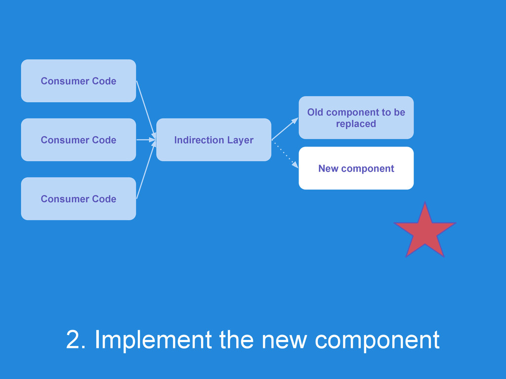 2. Implement the new component Consumer Code In...