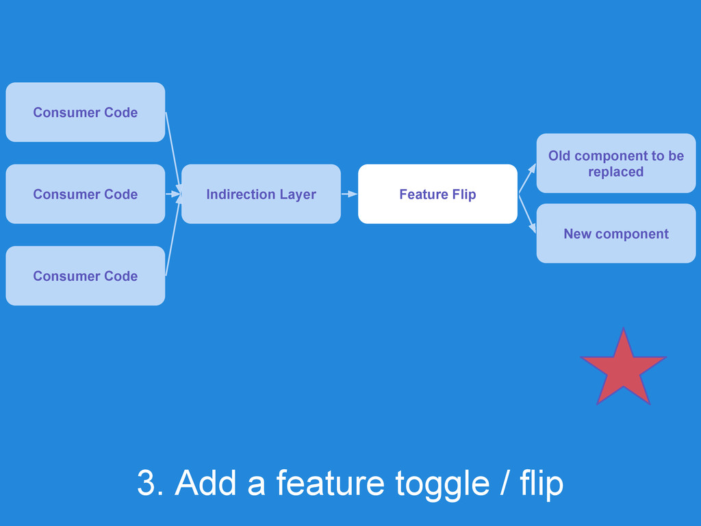 3. Add a feature toggle / flip Consumer Code In...