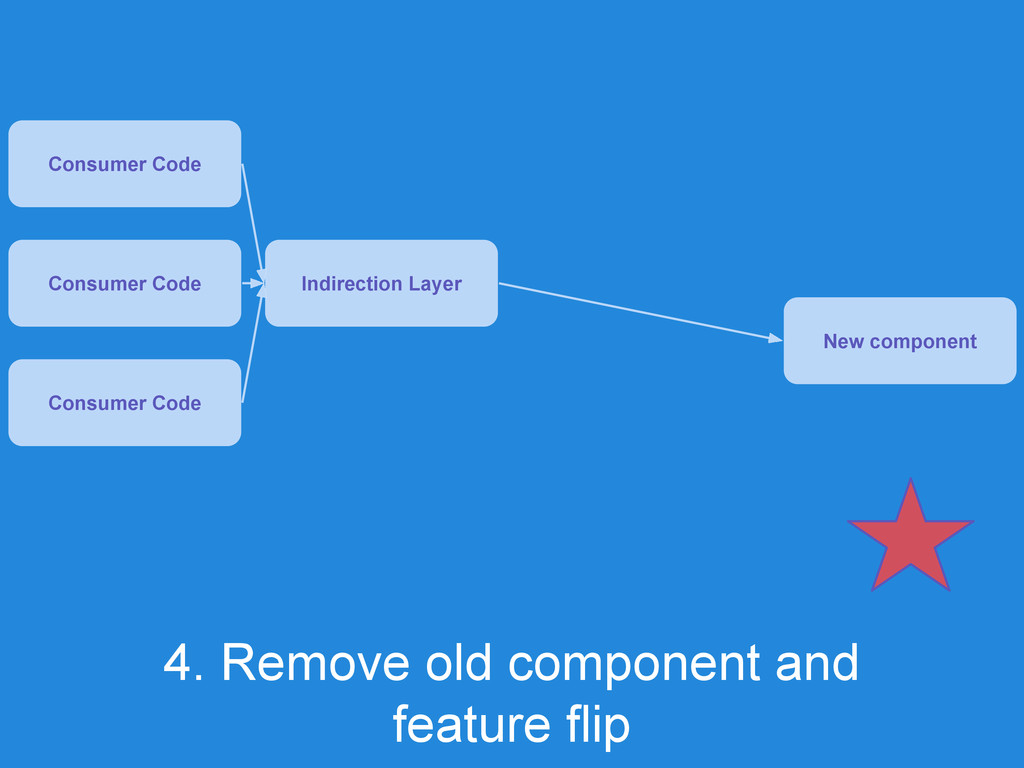 4. Remove old component and feature flip Consum...