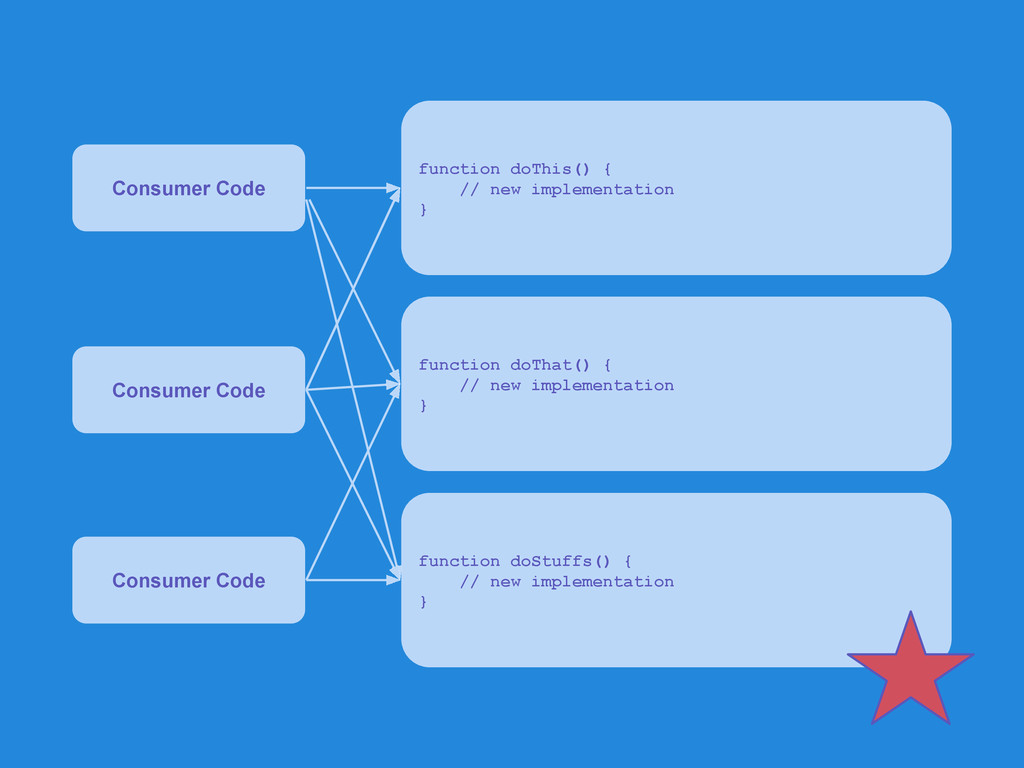 Consumer Code Consumer Code function doThis() {...