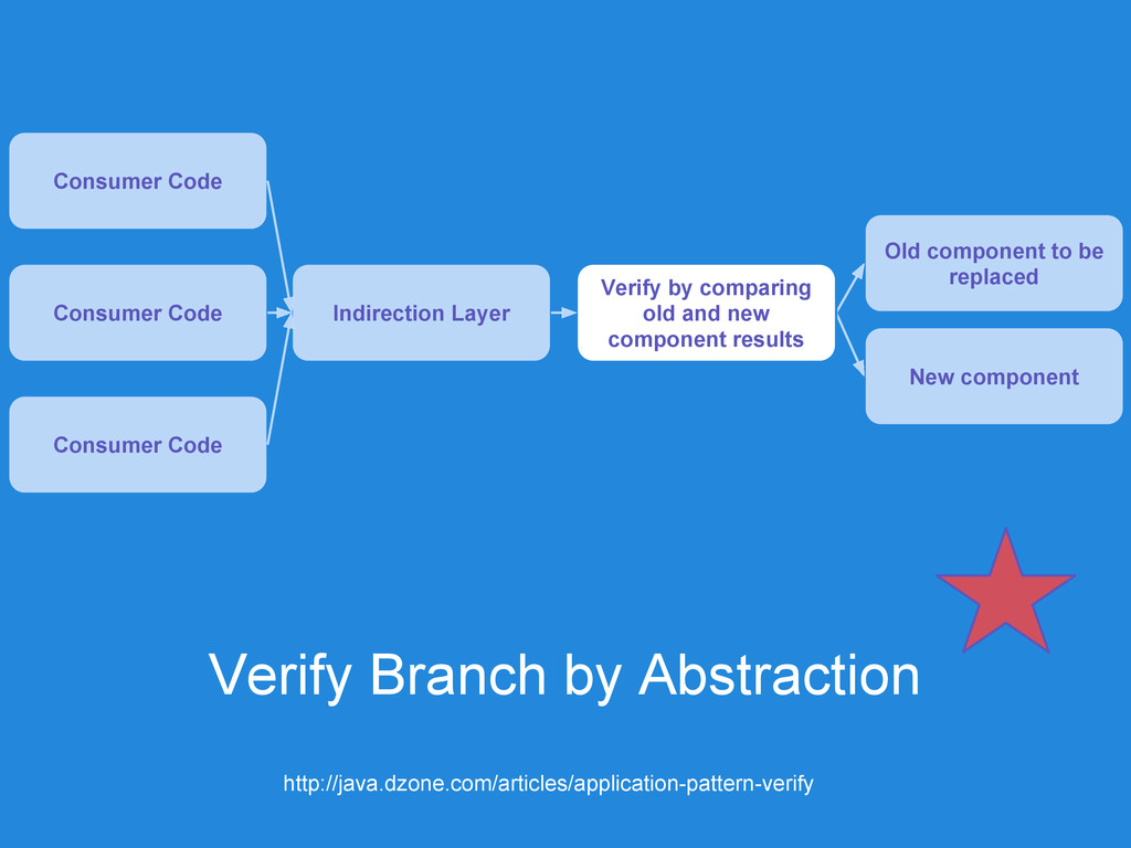 Verify Branch by Abstraction Consumer Code Indi...