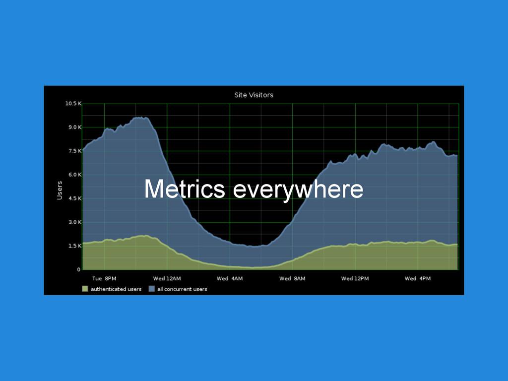 Metrics everywhere