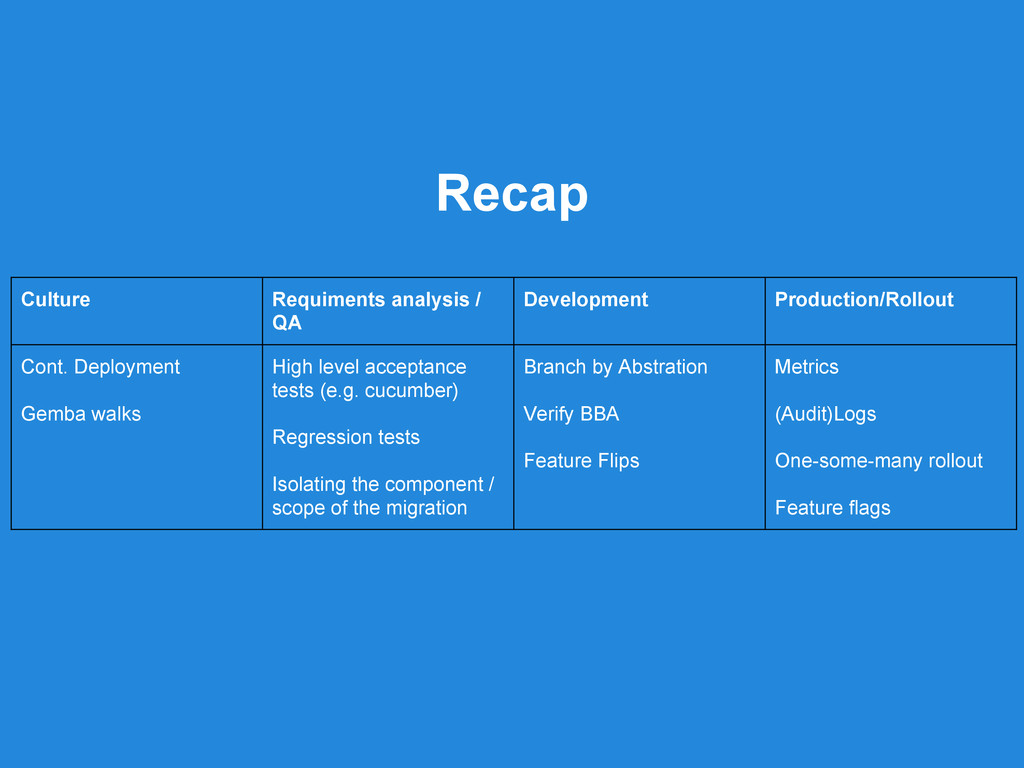 Culture Requiments analysis / QA Development Pr...