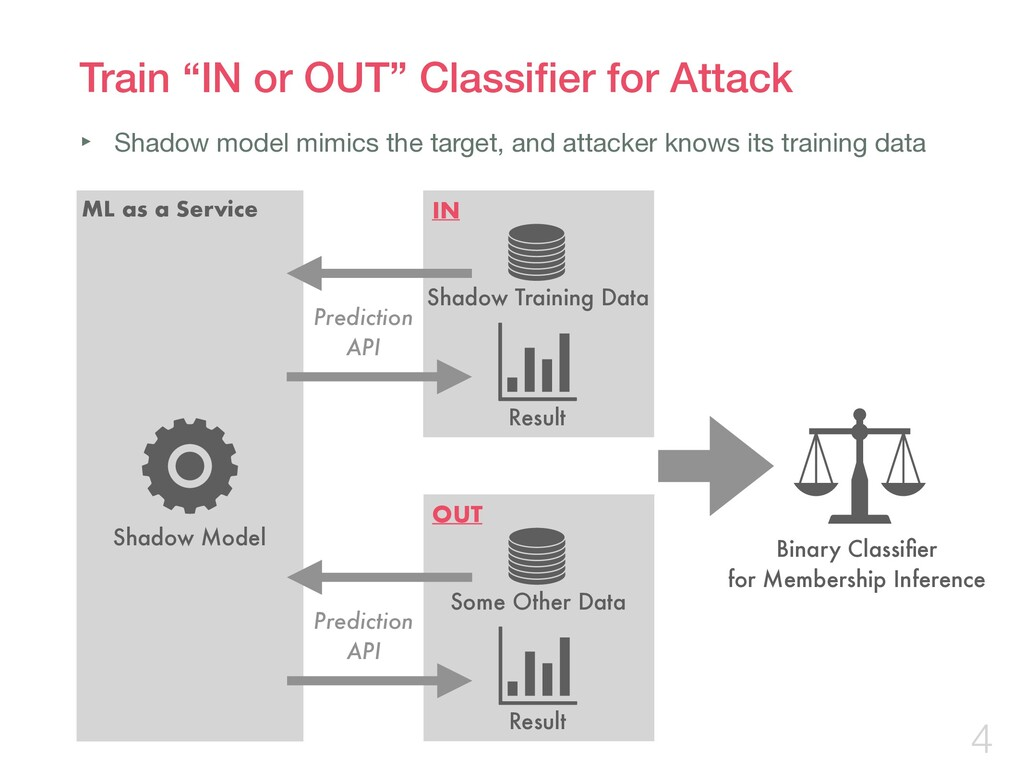 """Train """"IN or OUT"""" Classifier for Attack 4 ML as ..."""