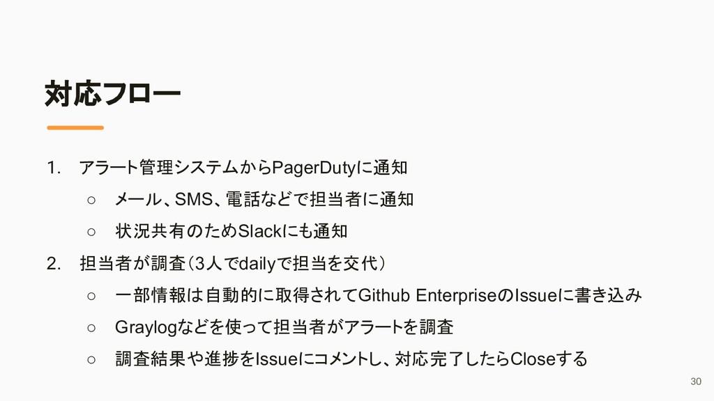 対応フロー 1. アラート管理システムからPagerDutyに通知 ○ メール、SMS、電話な...