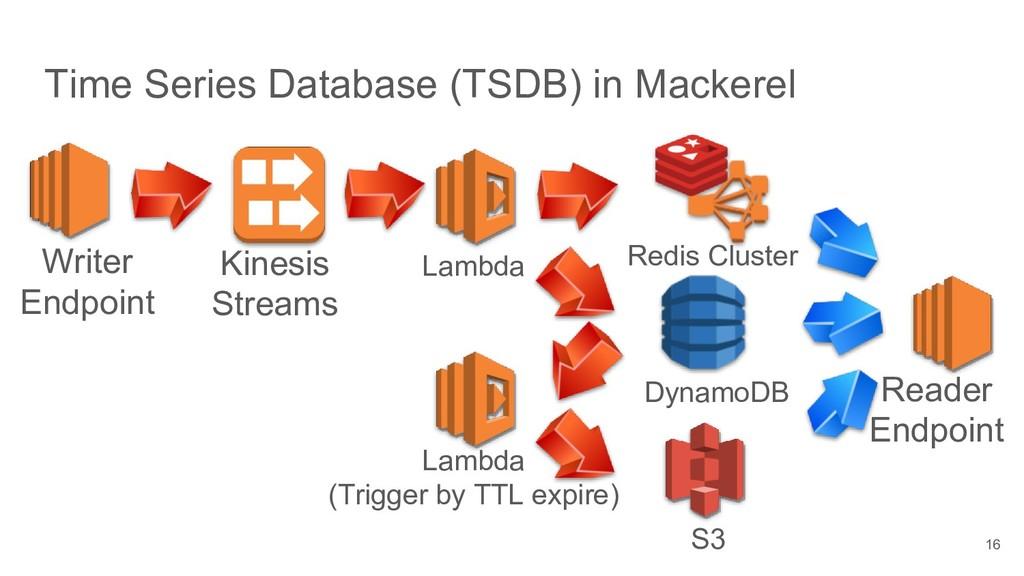 Time Series Database (TSDB) in Mackerel 16 Writ...