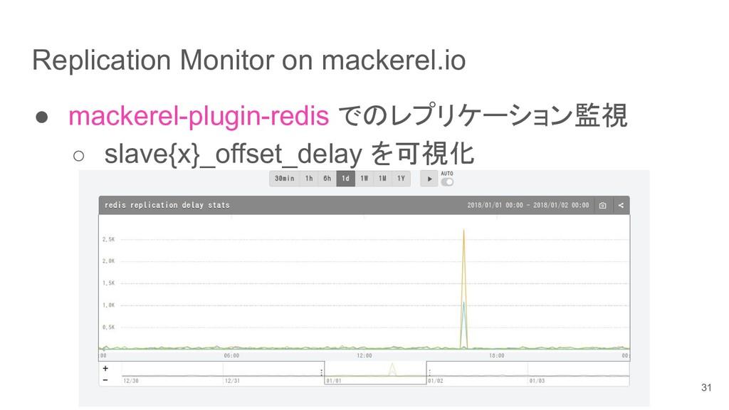 Replication Monitor on mackerel.io ● mackerel-p...