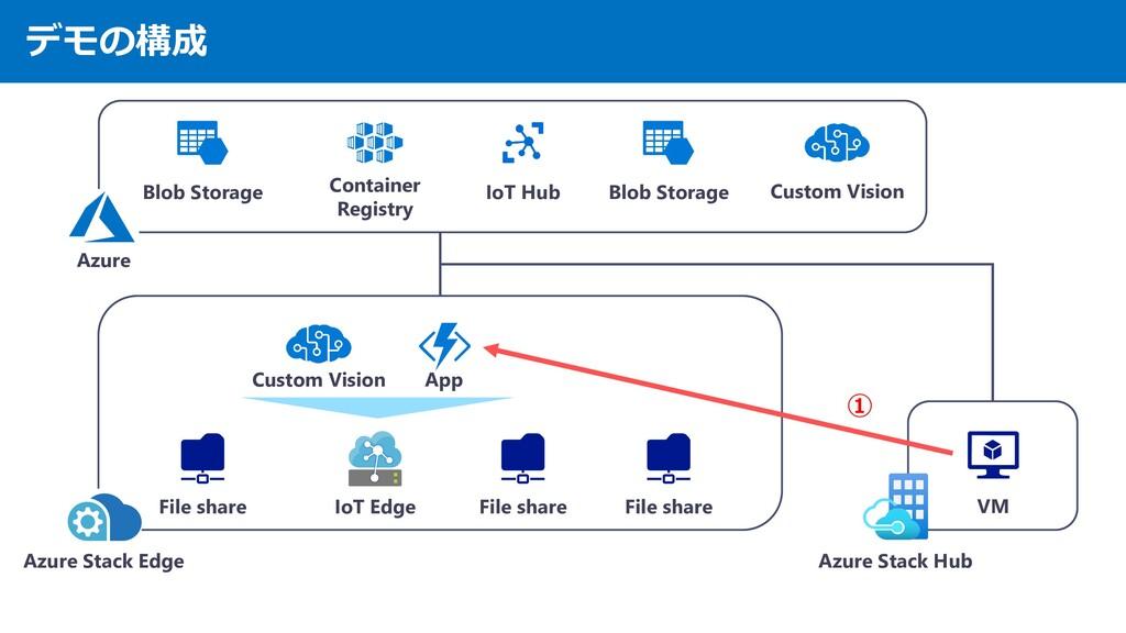 デモの構成 Azure Stack Edge Azure Stack Hub VM Azure...