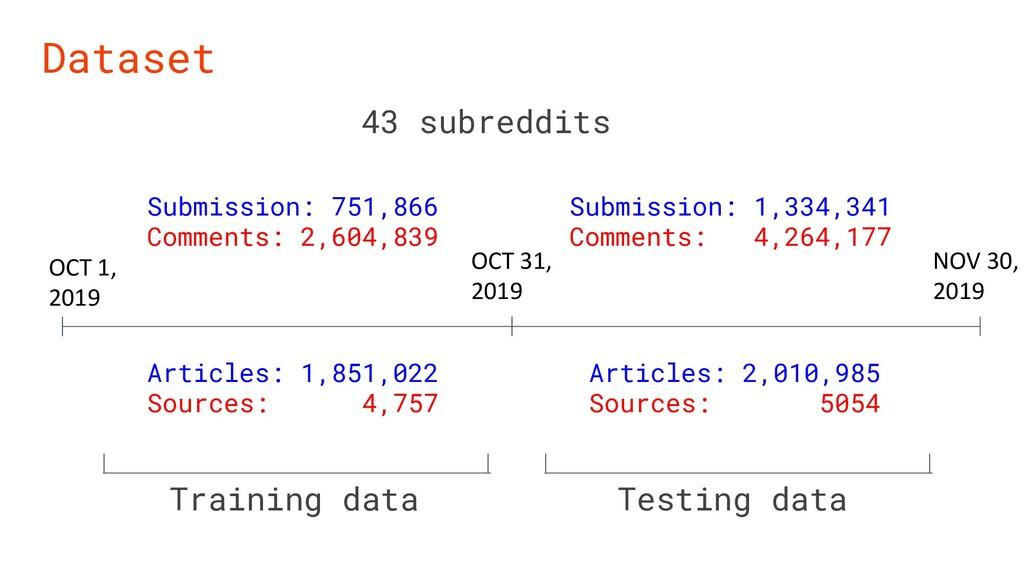 Dataset OCT 1, 2019 OCT 31, 2019 NOV 30, 2019 S...