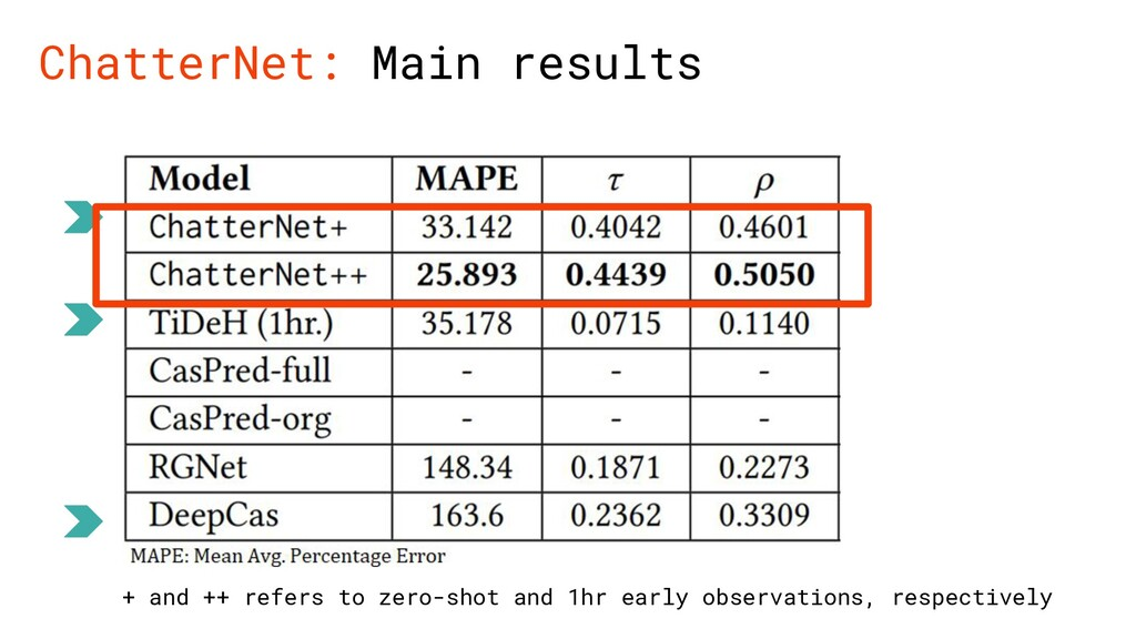 ChatterNet: Main results + and ++ refers to zer...