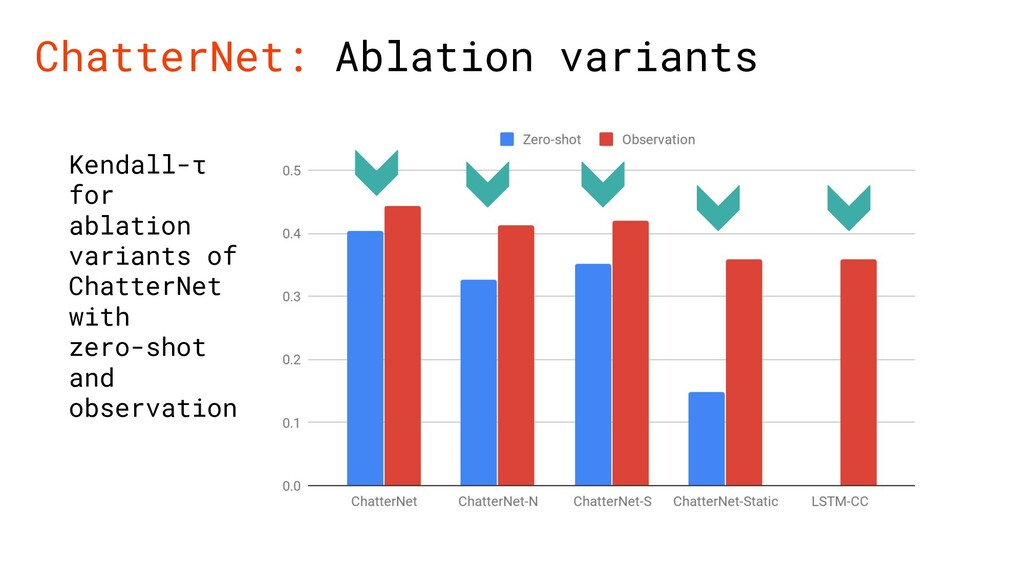 ChatterNet: Ablation variants Kendall-τ for abl...