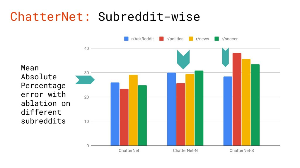 ChatterNet: Subreddit-wise Mean Absolute Percen...