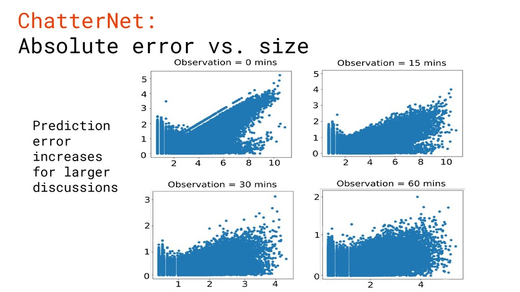 ChatterNet: Absolute error vs. size Prediction ...