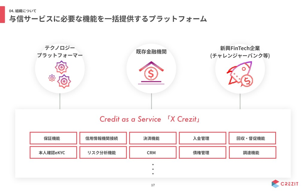 04. 17 FinTech ( ) eKYC CRM Credit as a Service...