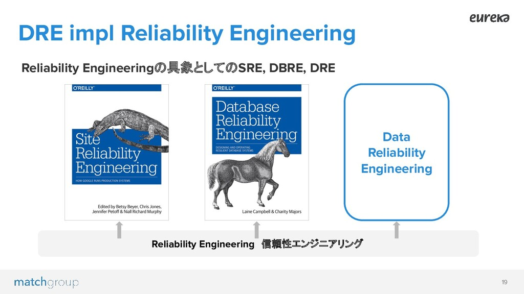 19 DRE impl Reliability Engineering Reliability...