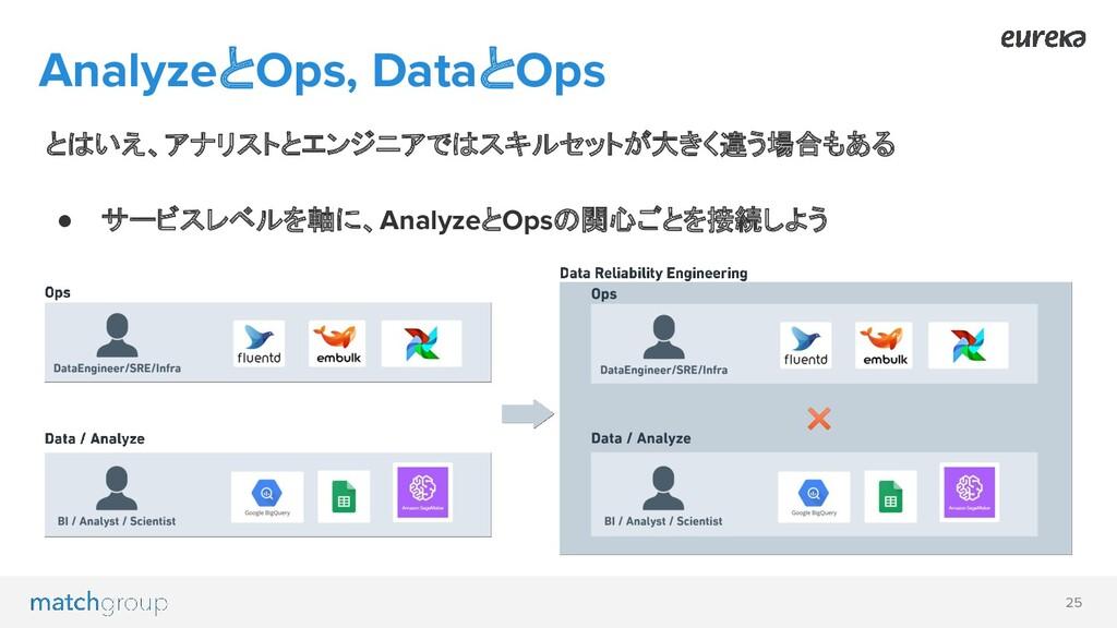 25 AnalyzeとOps, DataとOps とはいえ、アナリストとエンジニアではスキルセ...