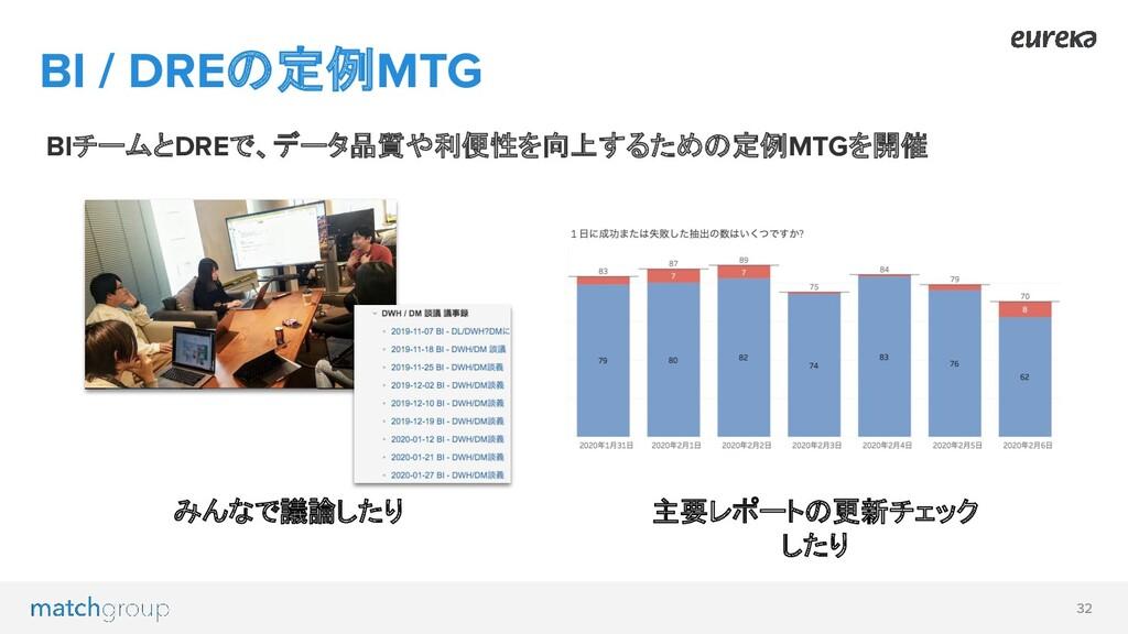 32 BI / DREの定例MTG BIチームとDREで、データ品質や利便性を向上するための定...