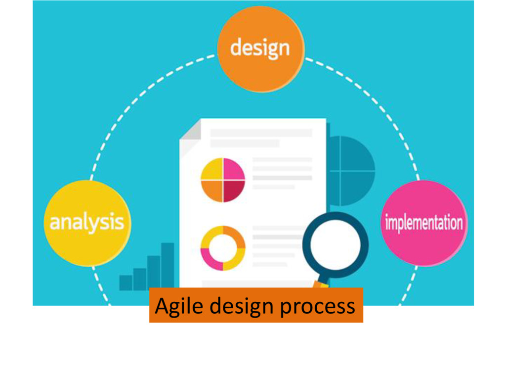 Agile design process