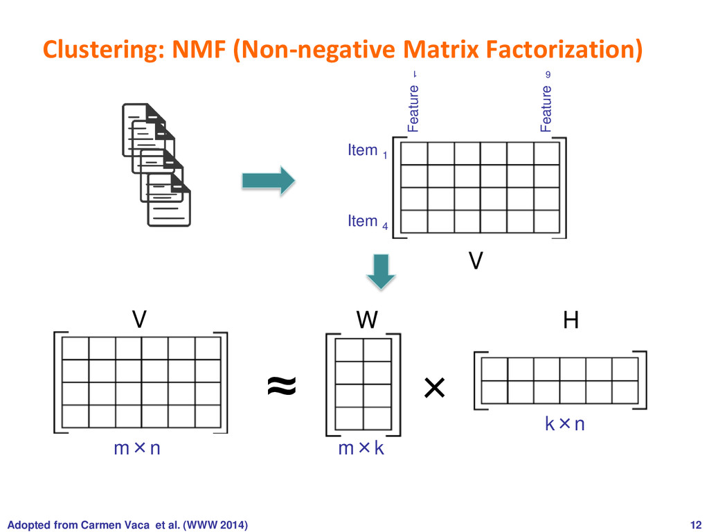Clustering: NMF (Non-negative Matrix Factorizat...