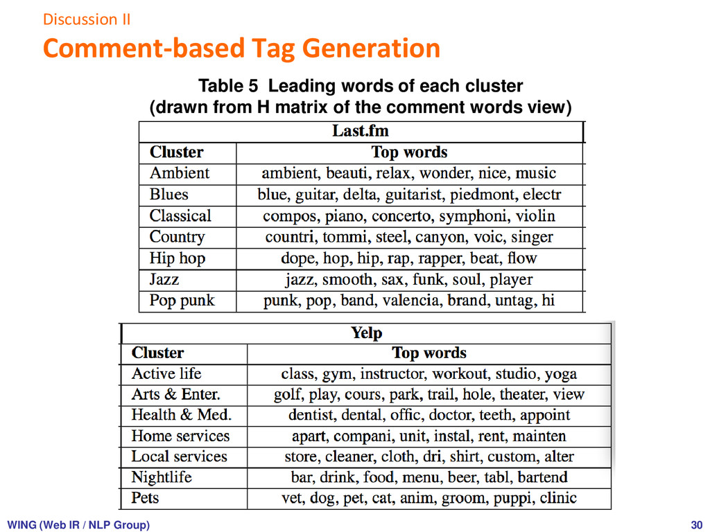 Discussion II Comment-based Tag Generation 30 T...