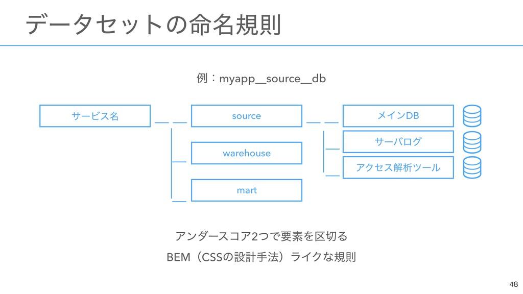 ྫɿmyapp__source__db ΞϯμʔείΞ2ͭͰཁૉΛ۠Δ BEMʢCSSͷઃ...
