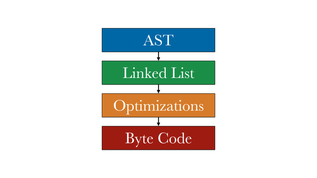 AST Linked List Optimizations Byte Code