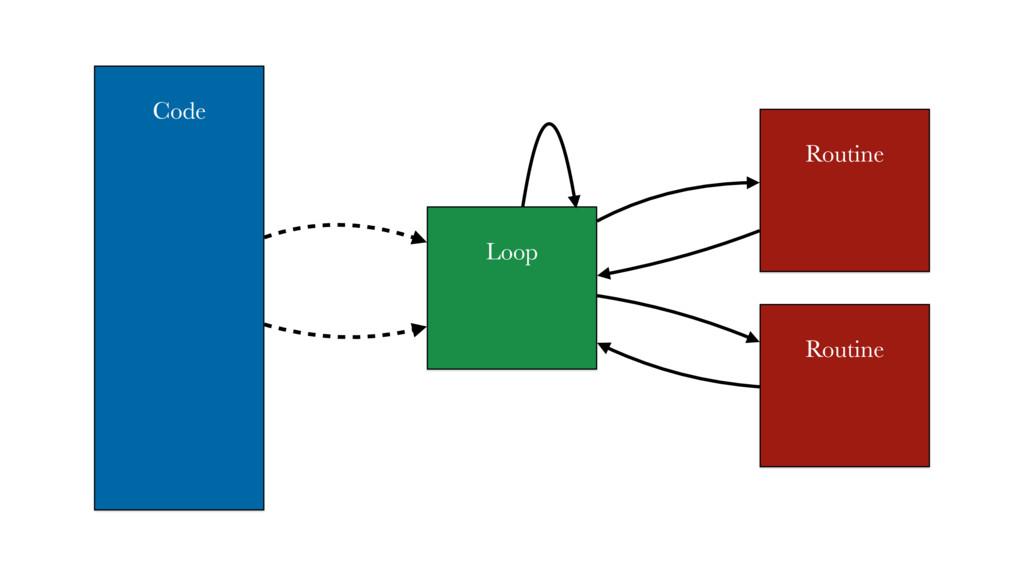 Code Loop Routine Routine