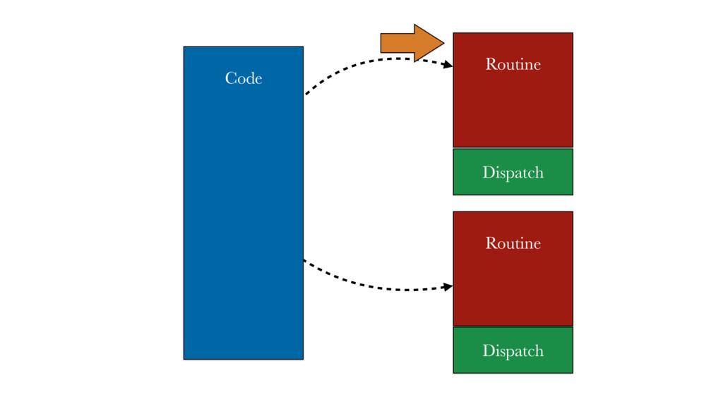 Code Dispatch Routine Routine Dispatch
