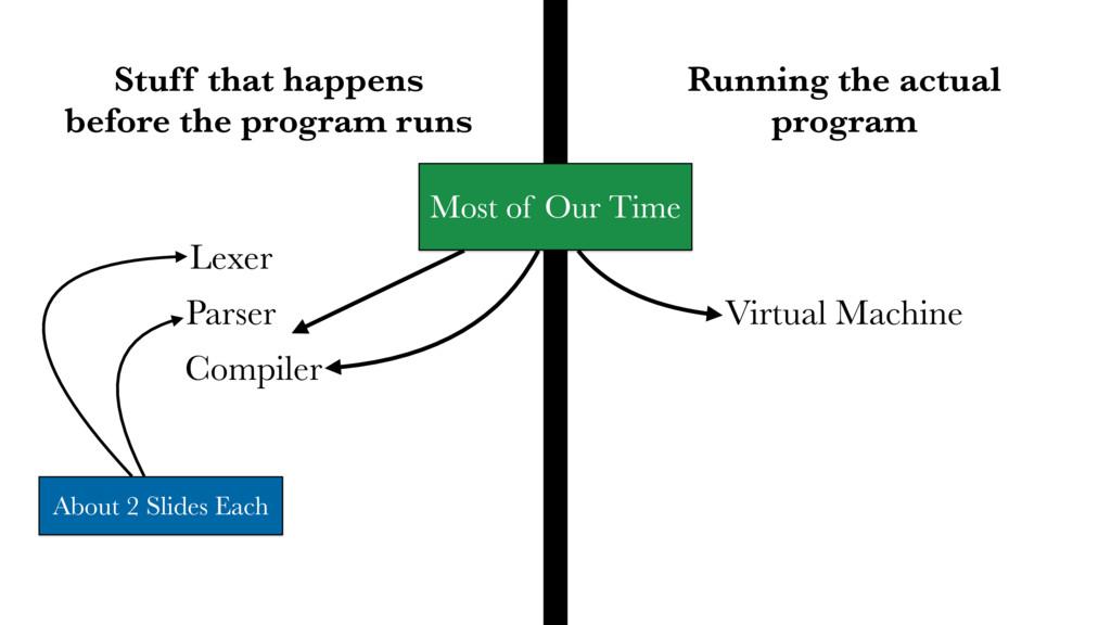 Stuff that happens before the program runs Runn...