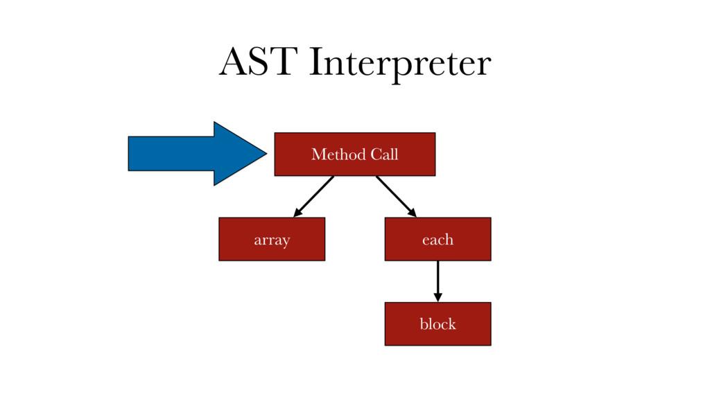 AST Interpreter Method Call array each block
