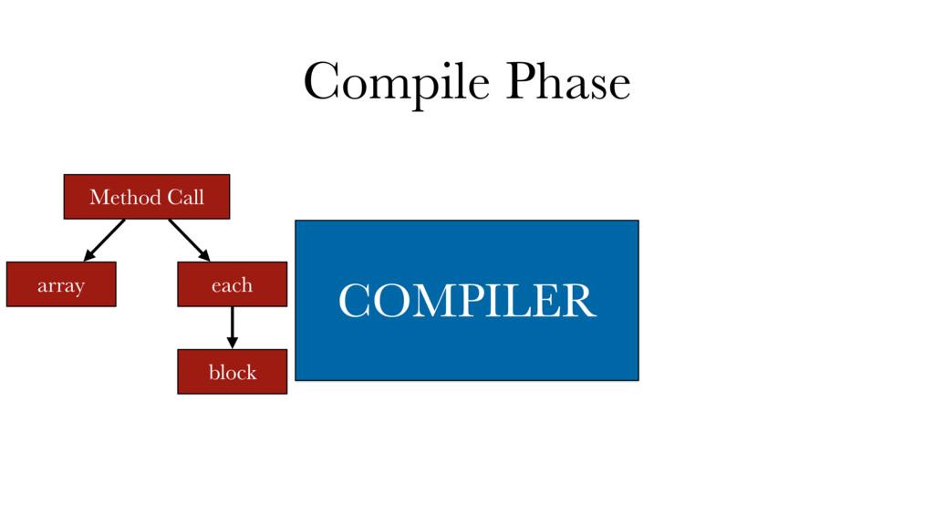 put self send array send each Compile Phase Met...