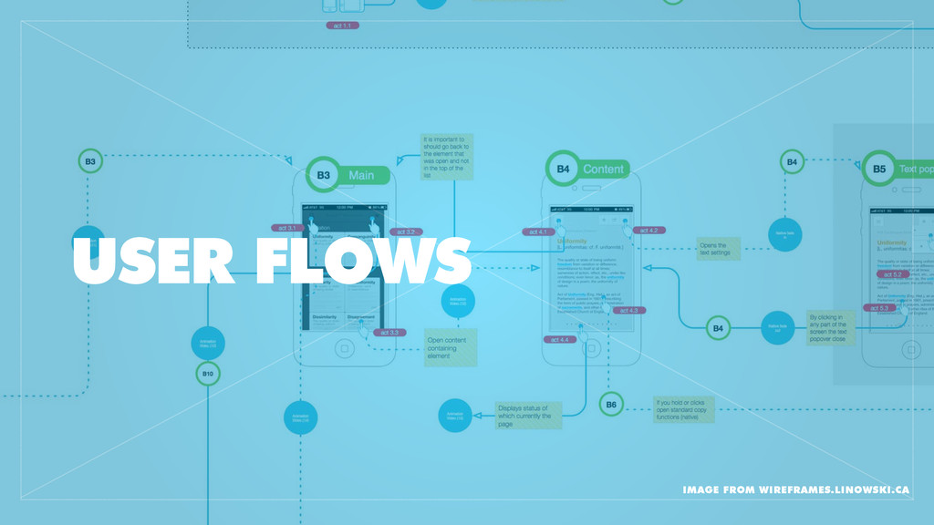 USER FLOWS IMAGE FROM WIREFRAMES.LINOWSKI.CA