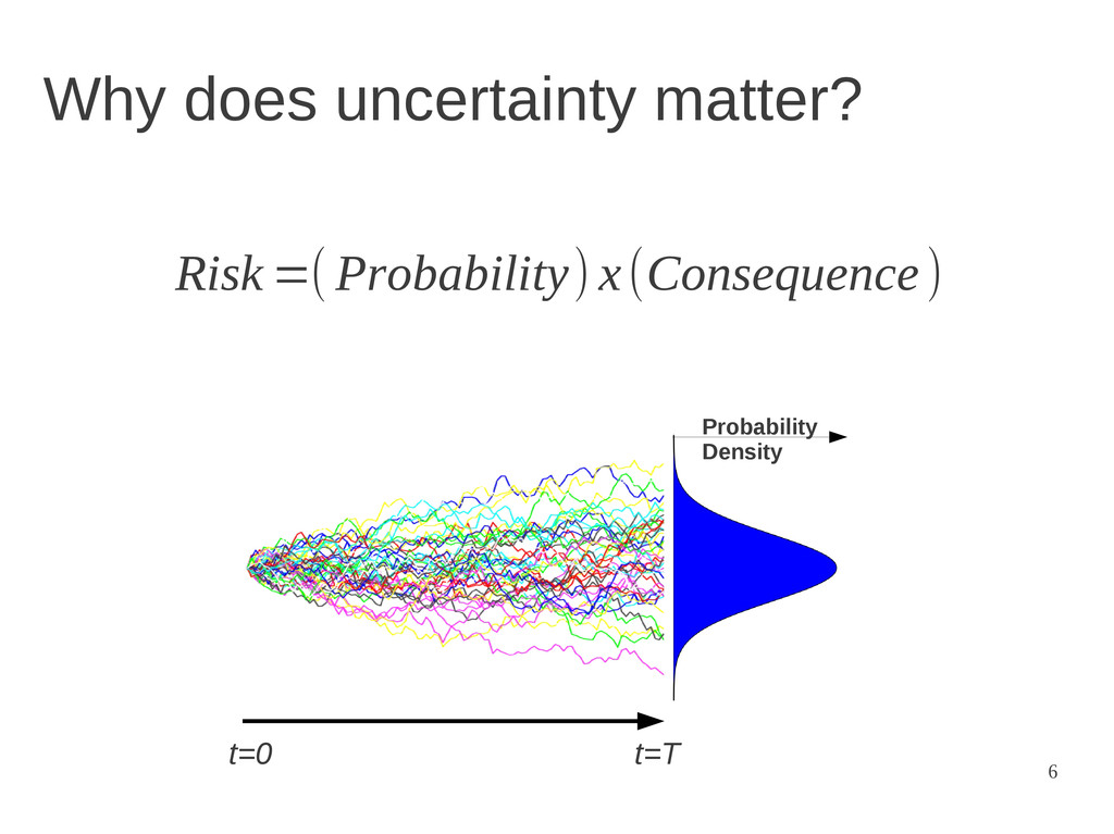 6 Why does uncertainty matter? t=0 t=T Probabil...