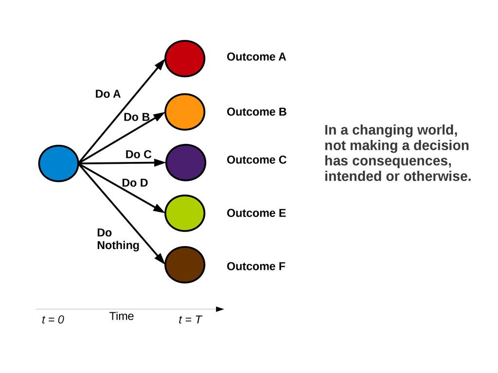 Outcome A Outcome B Outcome C Outcome E Outcome...