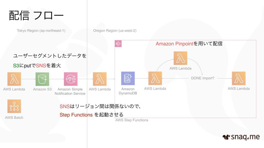AWS Step Functions Amazon S3 AWS Lambda AWS Lam...