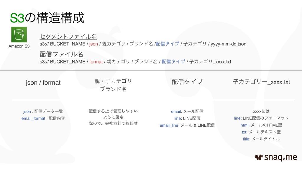 S3ͷߏߏ json : ৴σʔλҰཡ email_format : ৴༰ ৴͢Δ...