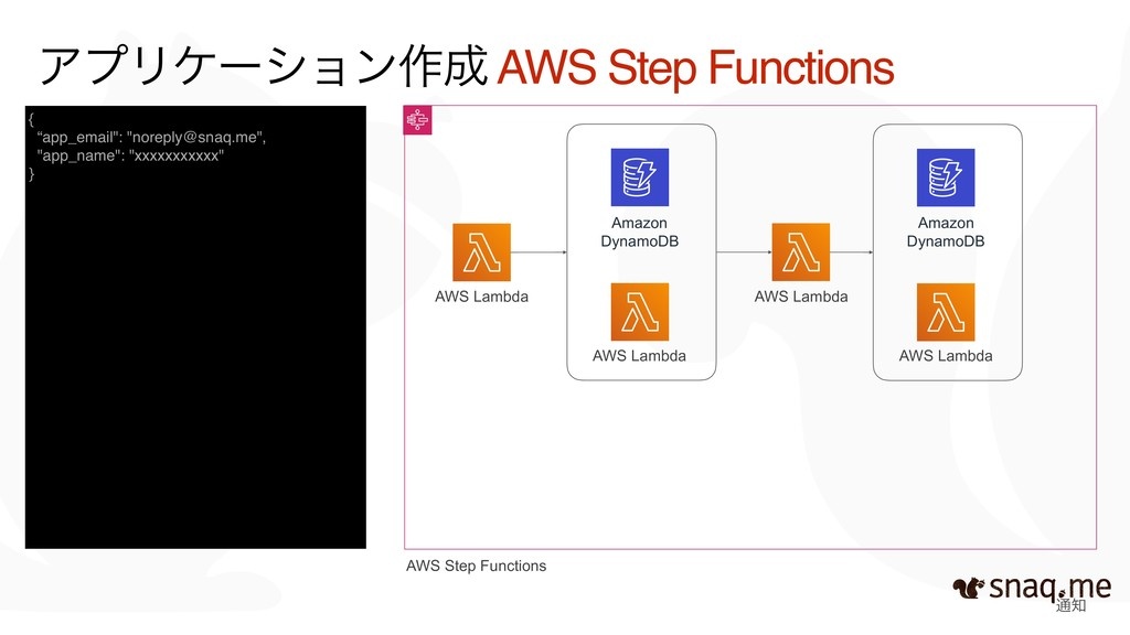 ௨ AWS Step Functions AWS Lambda AWS Lambda ΞϓϦ...
