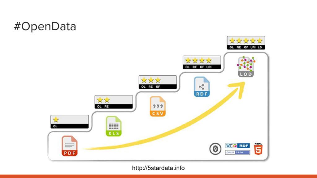 #OpenData http://5stardata.info