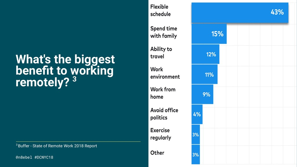 What's the biggest benefit to working remotely? ...