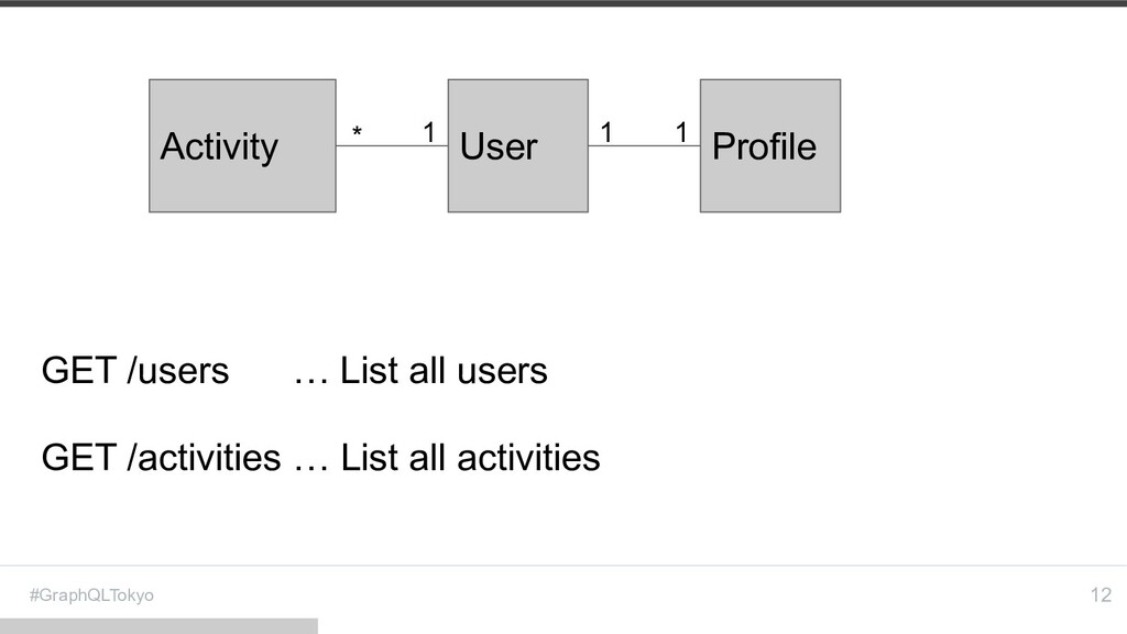 #GraphQLTokyo 12 GET /users … List all users GE...