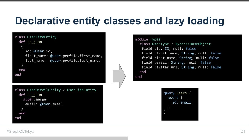 #GraphQLTokyo Declarative entity classes and la...
