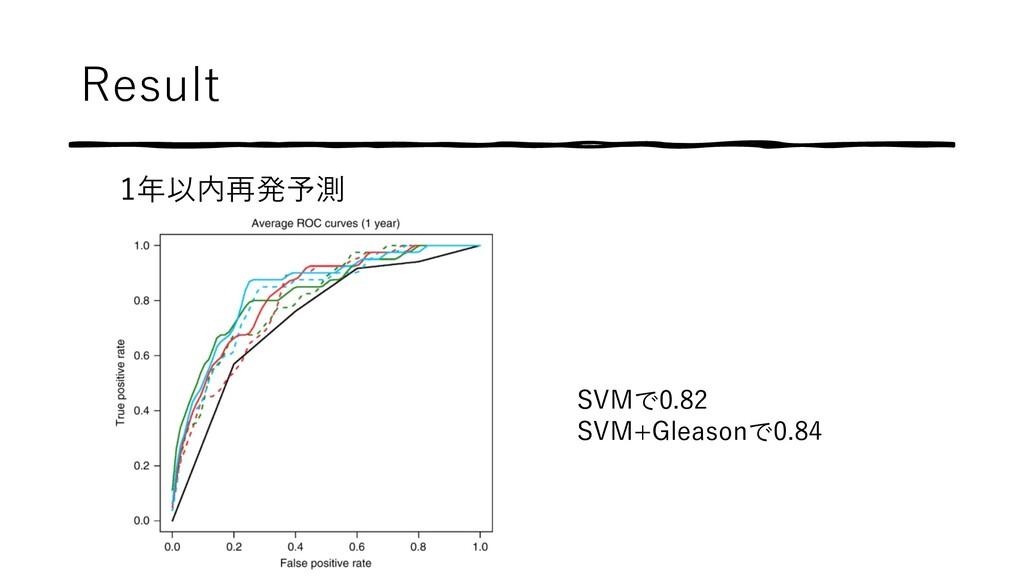 Result 1年以内再発予測 SVMで0.82 SVM+Gleasonで0.84