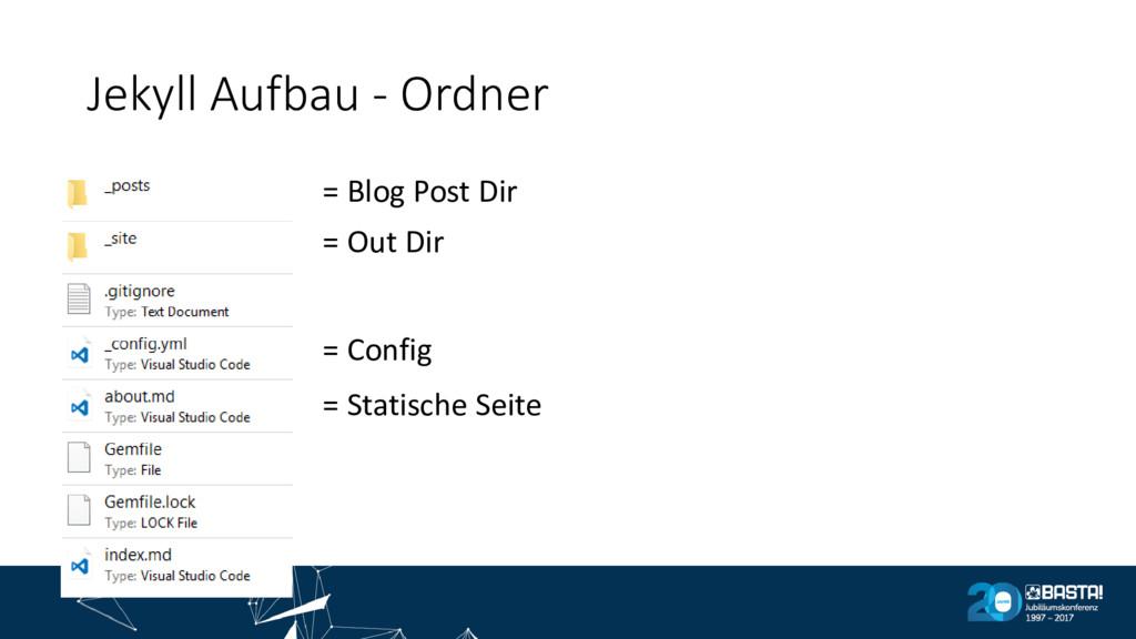 Jekyll Aufbau - Ordner = Blog Post Dir = Out Di...