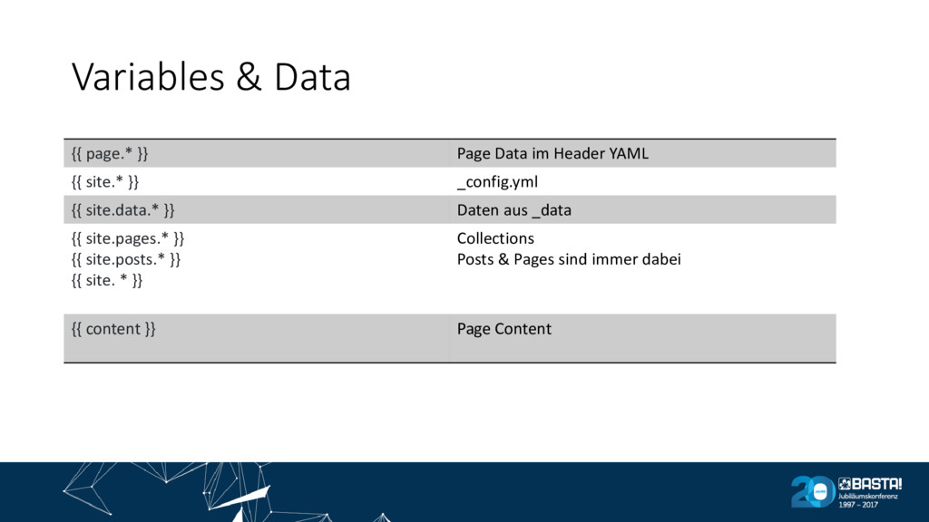 Variables & Data {{ page.* }} Page Data im Head...