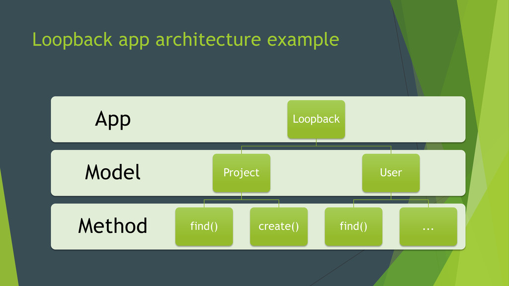 Loopback app architecture example Method Model ...