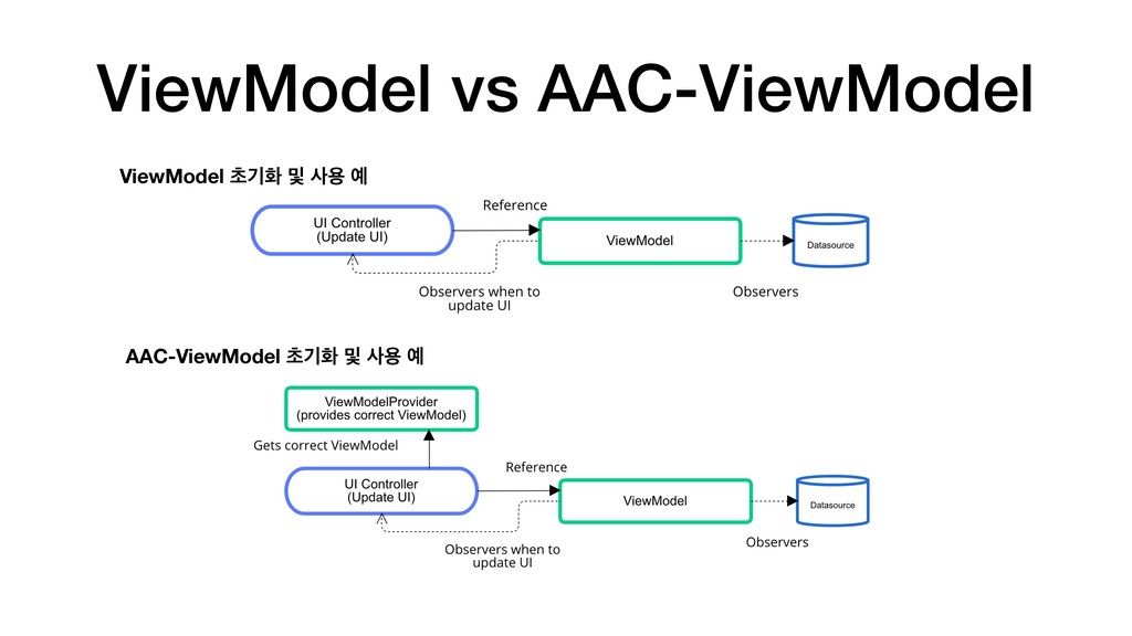 ViewModel vs AAC-ViewModel ViewModel ୡӝച ߂ ࢎਊ ৘...